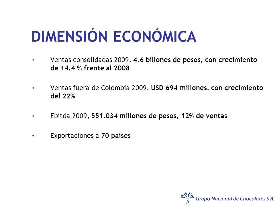 DIMENSIÓN ECONÓMICA Ventas consolidadas 2009, 4.6 billones de pesos, con crecimiento de 14,4 % frente al 2008 Ventas fuera de Colombia 2009, USD 694 millones, con crecimiento del 22% Ebitda 2009, 551.034 millones de pesos, 12% de ventas Exportaciones a 70 paises