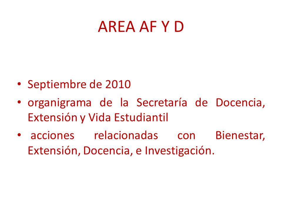 AREA AF Y D Septiembre de 2010 organigrama de la Secretaría de Docencia, Extensión y Vida Estudiantil acciones relacionadas con Bienestar, Extensión, Docencia, e Investigación.