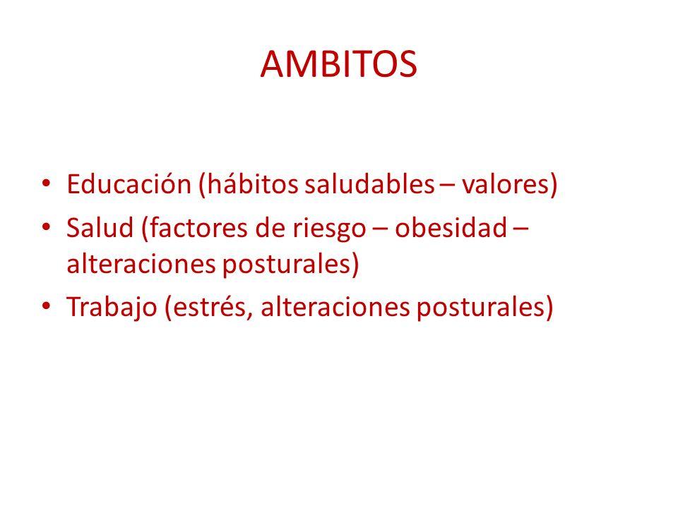 AMBITOS Educación (hábitos saludables – valores) Salud (factores de riesgo – obesidad – alteraciones posturales) Trabajo (estrés, alteraciones posturales)