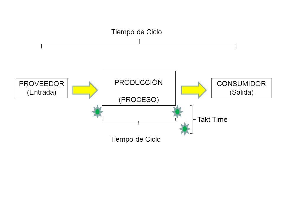 PRODUCCIÓN (PROCESO) PROVEEDOR (Entrada) CONSUMIDOR (Salida) Tiempo de Ciclo Takt Time