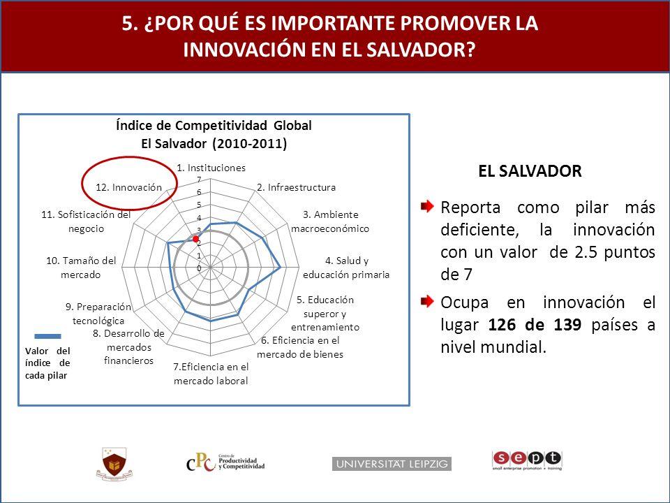 5. ¿POR QUÉ ES IMPORTANTE PROMOVER LA INNOVACIÓN EN EL SALVADOR.