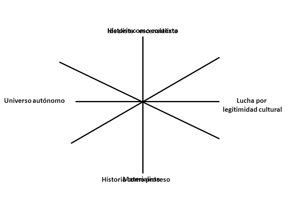 Universo autónomoLucha por legitimidad cultural Idealista - escensialista Materialista Historia como proceso Historia como contexto