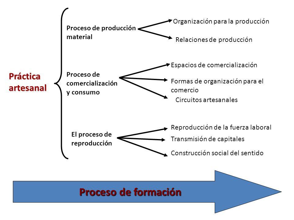 Práctica artesanal Proceso de producción material Proceso de comercialización y consumo El proceso de reproducción Organización para la producción Relaciones de producción Espacios de comercialización Formas de organización para el comercio Circuitos artesanales Reproducción de la fuerza laboral Transmisión de capitales Proceso de formación Construcción social del sentido