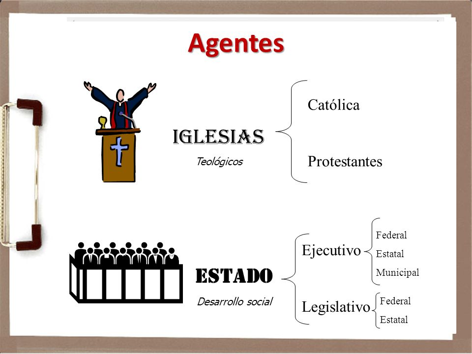 Agentes IGLESIAS Teológicos ESTADO Desarrollo social Católica Protestantes Ejecutivo Legislativo Federal Estatal Municipal Federal Estatal