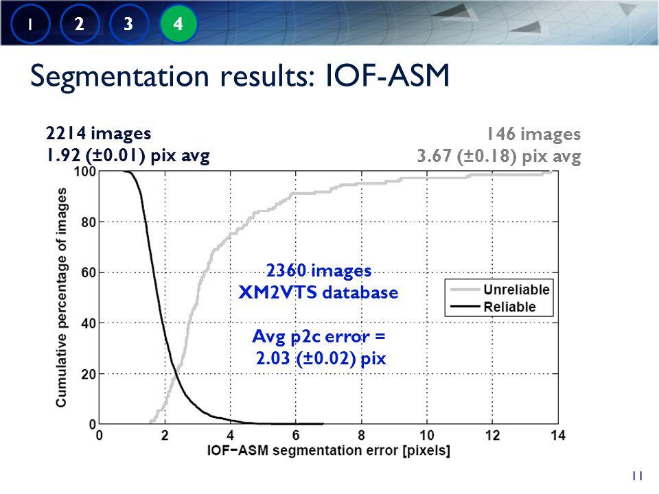 Segmentation results: IOF-ASM 2214 images 1.92 (±0.01) pix avg 146 images 3.67 (±0.18) pix avg 2360 images XM2VTS database Avg p2c error = 2.03 (±0.02) pix 1 2 3 4 11