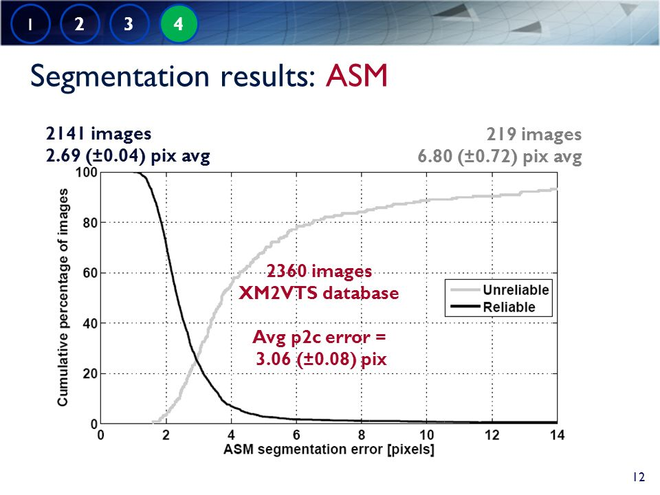 Segmentation results: ASM 2141 images 2.69 (±0.04) pix avg 219 images 6.80 (±0.72) pix avg 2360 images XM2VTS database Avg p2c error = 3.06 (±0.08) pix 1 2 3 4 12