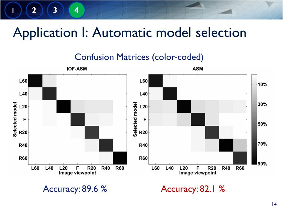 Application I: Automatic model selection Accuracy: 89.6 %Accuracy: 82.1 % 1 2 3 4 14 Confusion Matrices (color-coded)