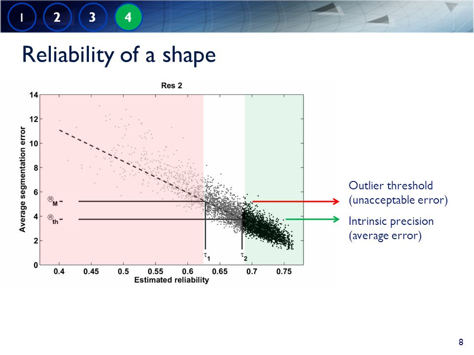Reliability of a shape 1 2 3 4 Intrinsic precision (average error) Outlier threshold (unacceptable error) 8