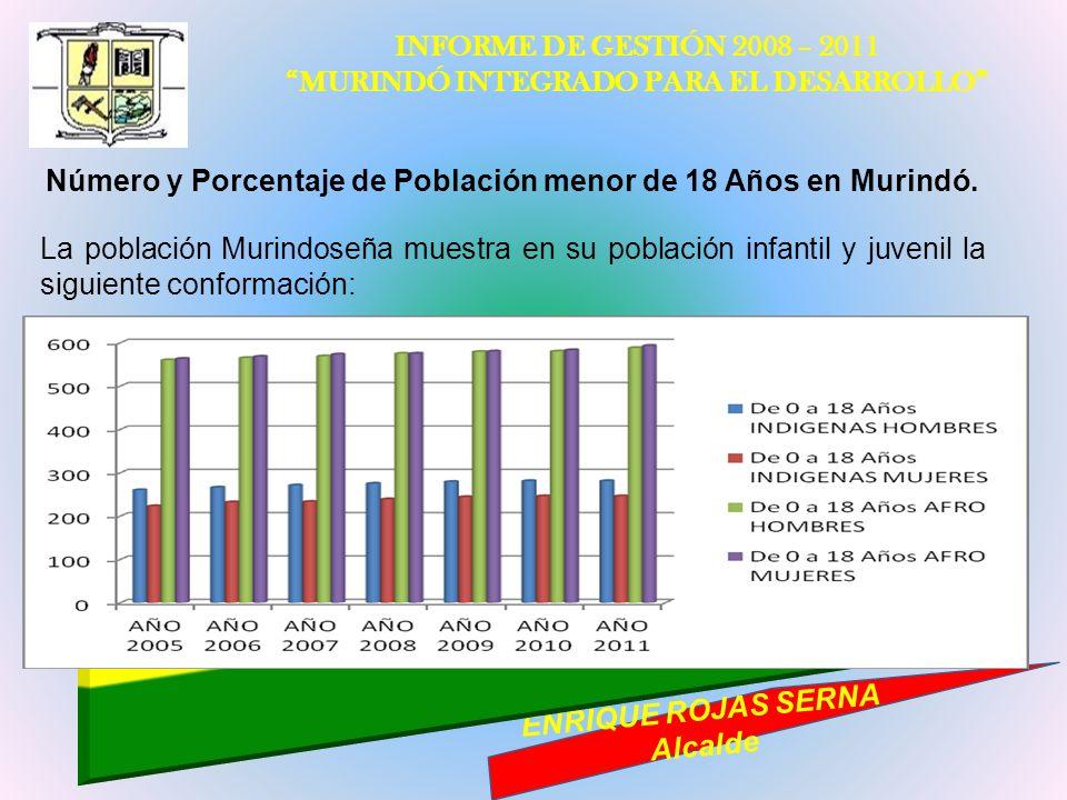INFORME DE GESTIÓN 2008 – 2011 MURINDÓ INTEGRADO PARA EL DESARROLLO ENRIQUE ROJAS SERNA Alcalde Número y Porcentaje de Población menor de 18 Años en M