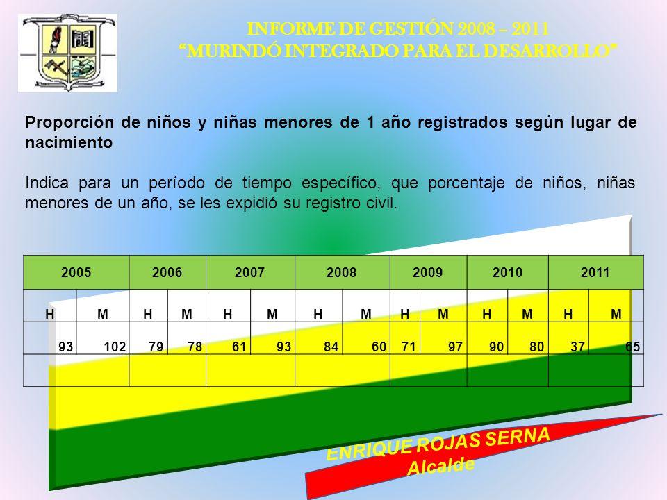 INFORME DE GESTIÓN 2008 – 2011 MURINDÓ INTEGRADO PARA EL DESARROLLO ENRIQUE ROJAS SERNA Alcalde Proporción de niños y niñas menores de 1 año registrad