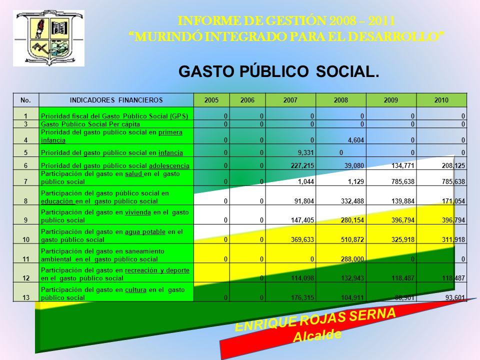 INFORME DE GESTIÓN 2008 – 2011 MURINDÓ INTEGRADO PARA EL DESARROLLO ENRIQUE ROJAS SERNA Alcalde GASTO PÚBLICO SOCIAL. No.INDICADORES FINANCIEROS200520