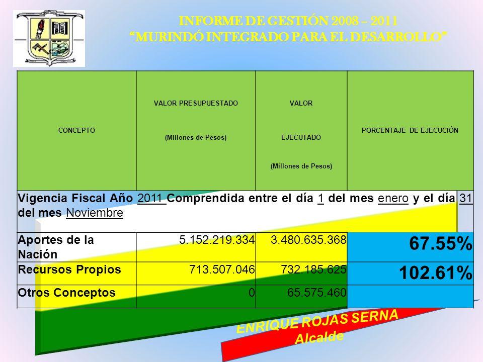 INFORME DE GESTIÓN 2008 – 2011 MURINDÓ INTEGRADO PARA EL DESARROLLO ENRIQUE ROJAS SERNA Alcalde CONCEPTO PORCENTAJE DE EJECUCIÓN VALOR PRESUPUESTADOVA
