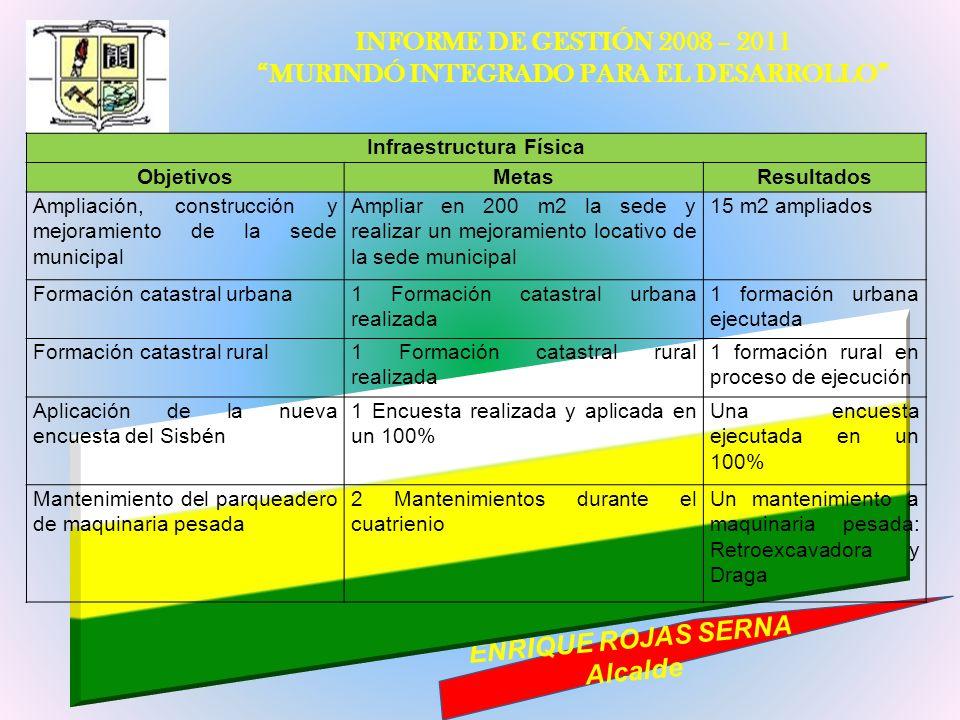 INFORME DE GESTIÓN 2008 – 2011 MURINDÓ INTEGRADO PARA EL DESARROLLO ENRIQUE ROJAS SERNA Alcalde Infraestructura Física ObjetivosMetasResultados Amplia
