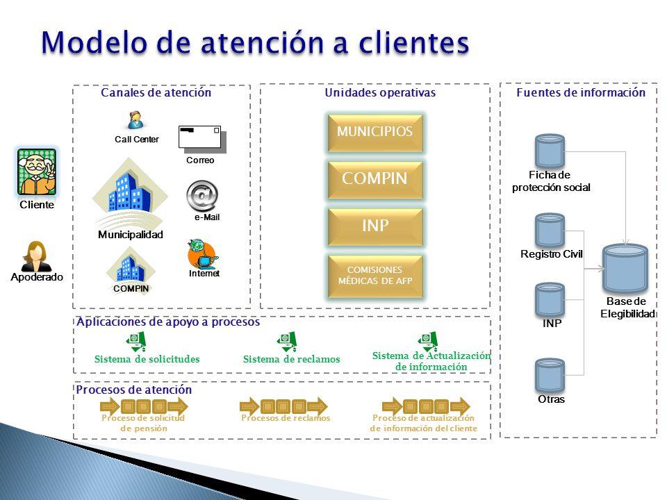 Cliente Municipalidad Call Center e-Mail Internet Correo Canales de atenciónUnidades operativas INP COMISIONES MÉDICAS DE AFP COMPIN Fuentes de inform