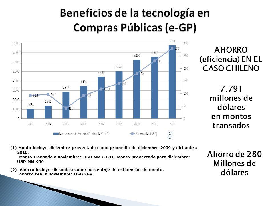 Transparencia A fines de 2010 ChileCompra se transformó en el primer sistema de compras públicas reconocido por el BID, por sus buenas prácticas.