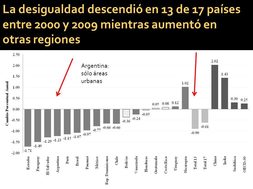 La desigualdad descendió en 13 de 17 países entre 2000 y 2009 mientras aumentó en otras regiones 10 Argentina: sólo áreas urbanas