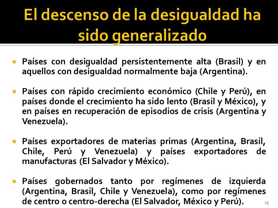 Países con desigualdad persistentemente alta (Brasil) y en aquellos con desigualdad normalmente baja (Argentina). Países con rápido crecimiento económ