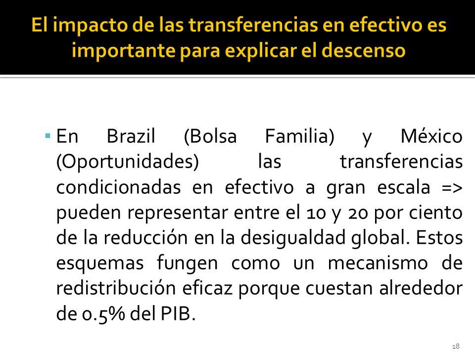 En Brazil (Bolsa Familia) y México (Oportunidades) las transferencias condicionadas en efectivo a gran escala => pueden representar entre el 10 y 20 por ciento de la reducción en la desigualdad global.