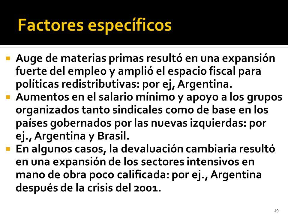 Auge de materias primas resultó en una expansión fuerte del empleo y amplió el espacio fiscal para políticas redistributivas: por ej, Argentina.