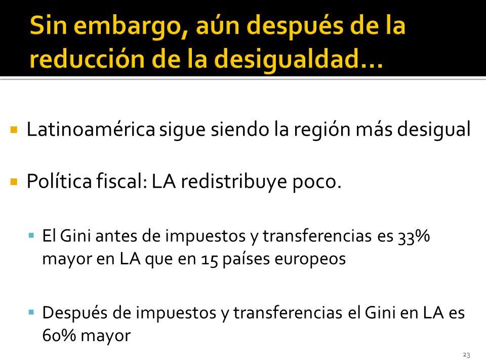 Latinoamérica sigue siendo la región más desigual Política fiscal: LA redistribuye poco. El Gini antes de impuestos y transferencias es 33% mayor en L
