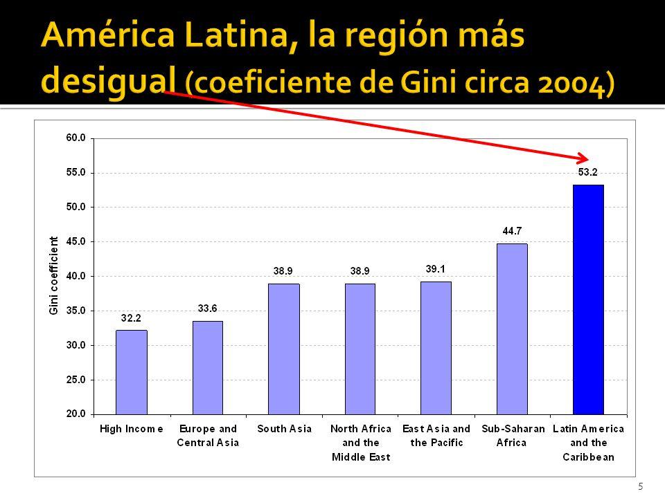 Transición demográfica facilitó la acumulación de capital humano (educación y salud) y llevó a una reducción de las tasas de dependencia.