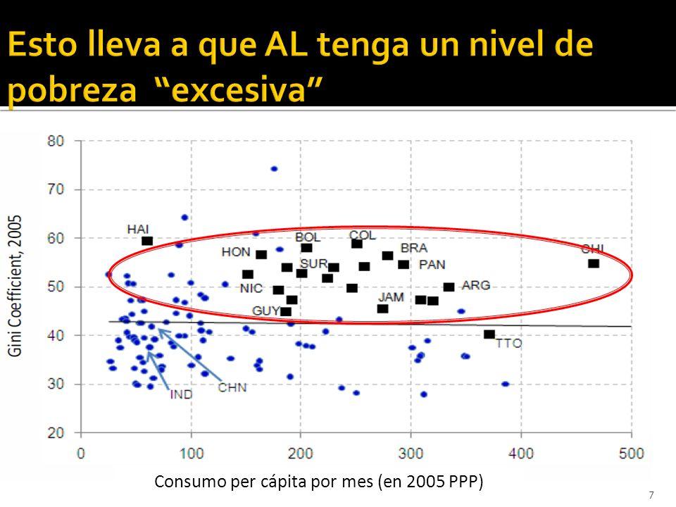 7 Consumo per cápita por mes (en 2005 PPP)