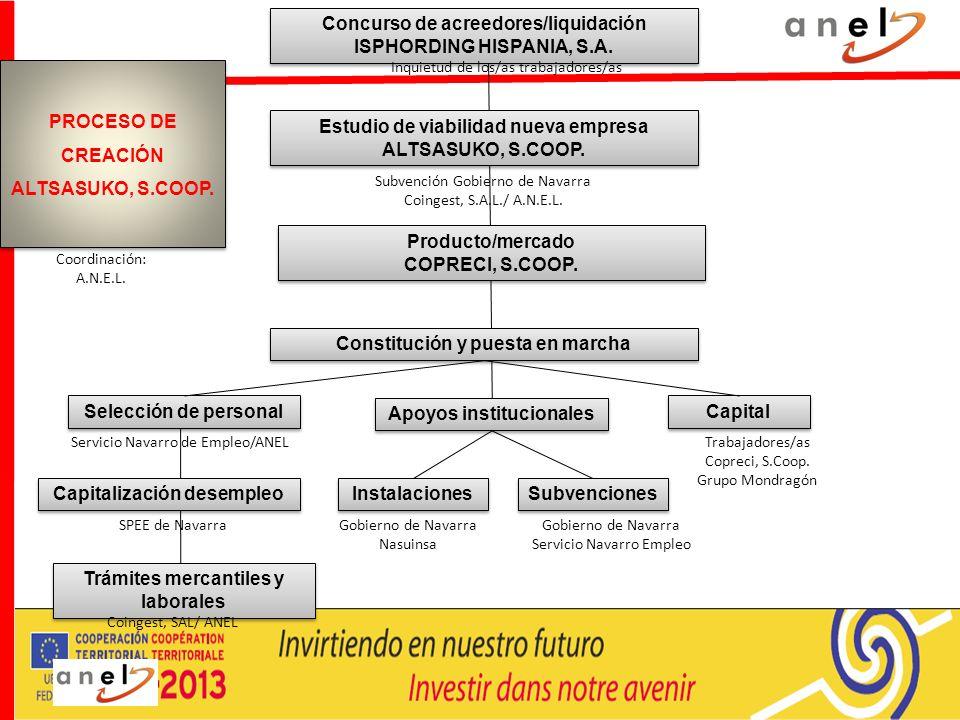 Concurso de acreedores/liquidación ISPHORDING HISPANIA, S.A. Concurso de acreedores/liquidación ISPHORDING HISPANIA, S.A. Inquietud de los/as trabajad