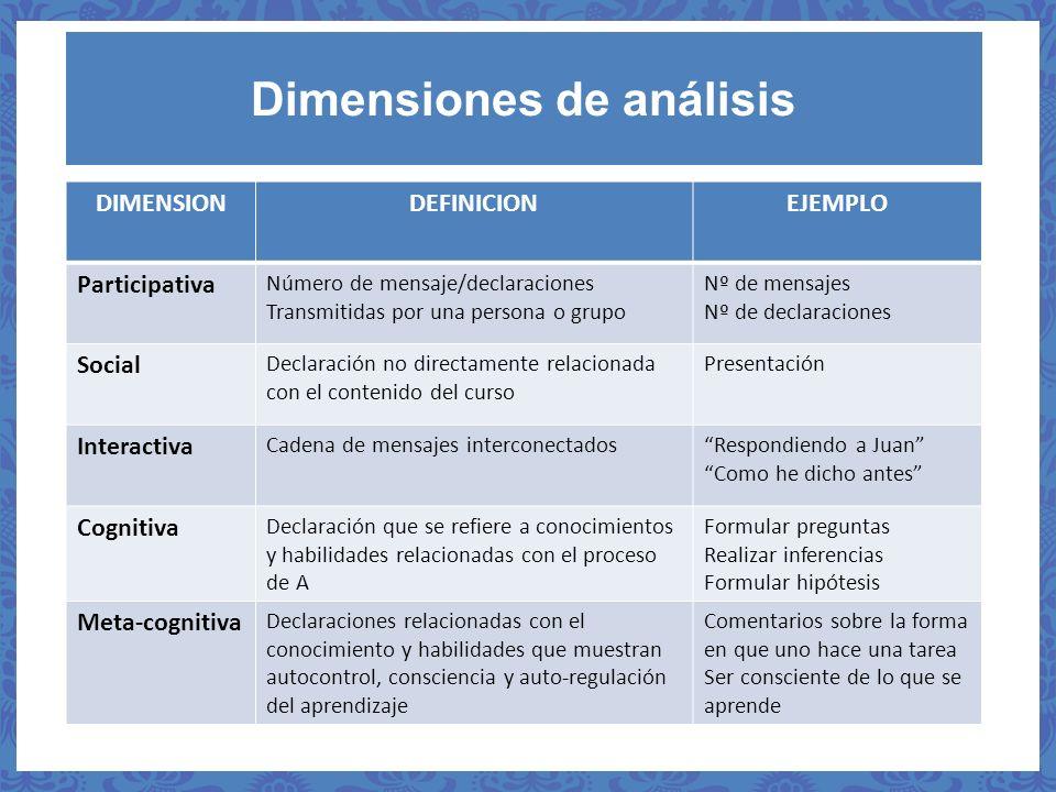 Dimensiones de análisis DIMENSIONDEFINICIONEJEMPLO Participativa Número de mensaje/declaraciones Transmitidas por una persona o grupo Nº de mensajes N