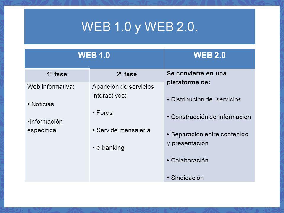 WEB 1.0 y WEB 2.0. WEB 1.0WEB 2.0 1º fase2º fase Se convierte en una plataforma de: Distribución de servicios Construcción de información Separación e