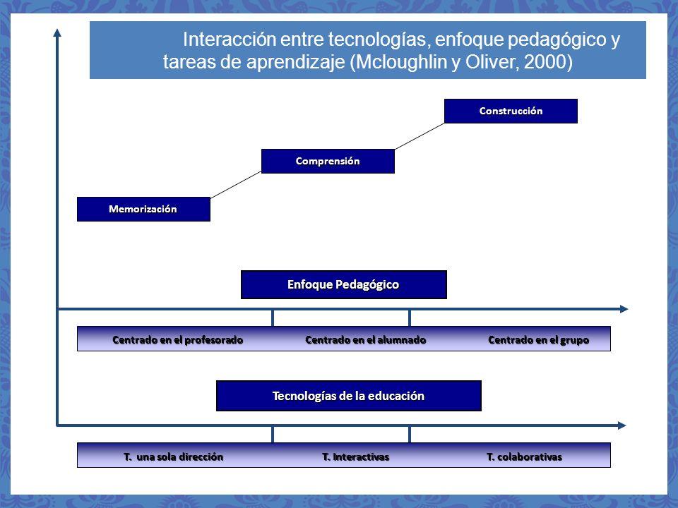 Interacción entre tecnologías, enfoque pedagógico y tareas de aprendizaje (Mcloughlin y Oliver, 2000) Tecnologías de la educación Enfoque Pedagógico C