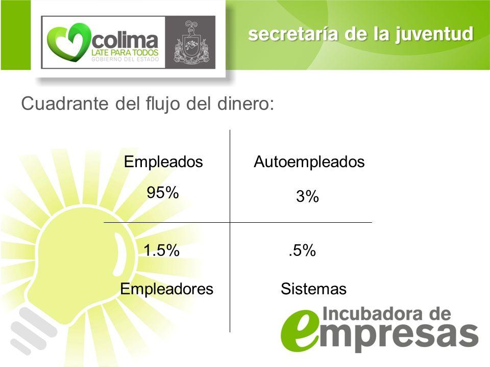Cuadrante del flujo del dinero: AutoempleadosEmpleados SistemasEmpleadores 3% 95% 1.5%.5%