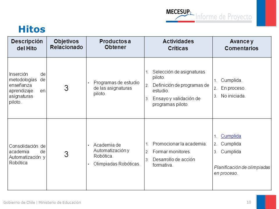 Hitos 10 Gobierno de Chile | Ministerio de Educación Descripción del Hito Objetivos Relacionado Productos a Obtener Actividades Críticas Avance y Come