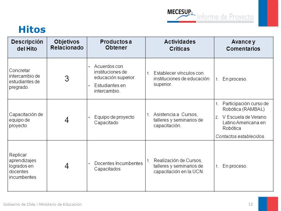 Hitos 12 Gobierno de Chile | Ministerio de Educación Descripción del Hito Objetivos Relacionado Productos a Obtener Actividades Críticas Avance y Come
