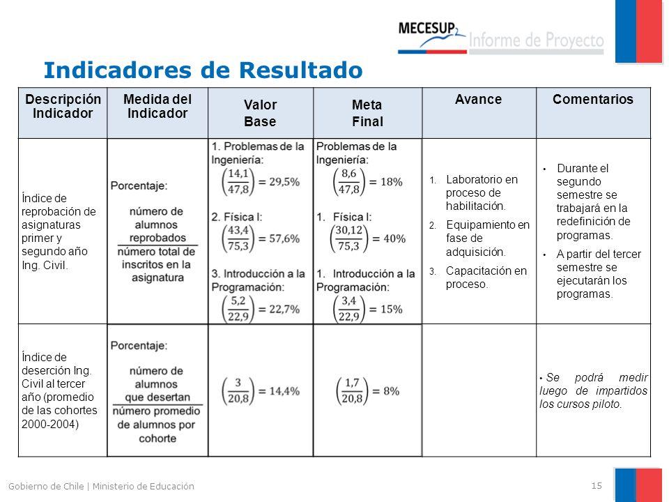 Indicadores de Resultado 15 Gobierno de Chile | Ministerio de Educación Descripción Indicador Medida del Indicador Valor Base Meta Final AvanceComenta