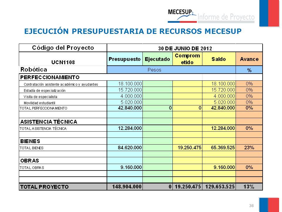 EJECUCIÓN PRESUPUESTARIA DE RECURSOS MECESUP 38