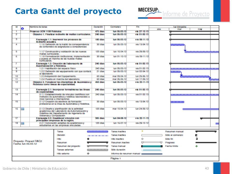 43 Gobierno de Chile | Ministerio de Educación Carta Gantt del proyecto