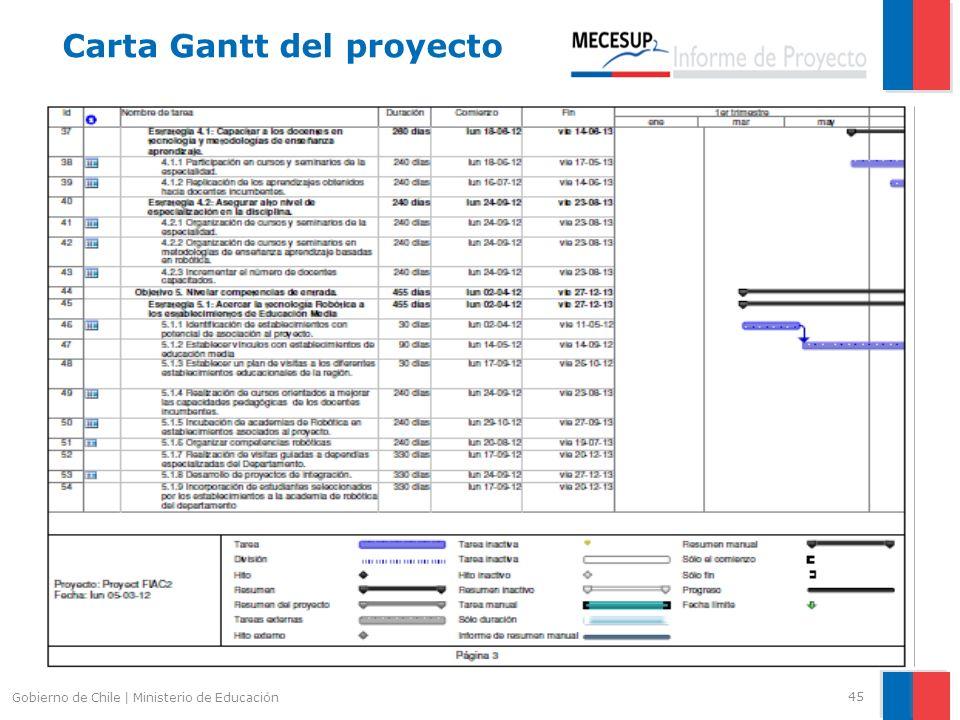 45 Gobierno de Chile | Ministerio de Educación Carta Gantt del proyecto