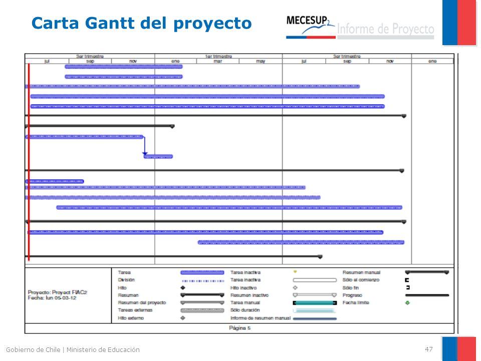 47 Gobierno de Chile | Ministerio de Educación Carta Gantt del proyecto