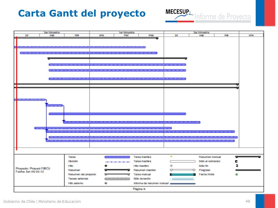 48 Gobierno de Chile | Ministerio de Educación Carta Gantt del proyecto