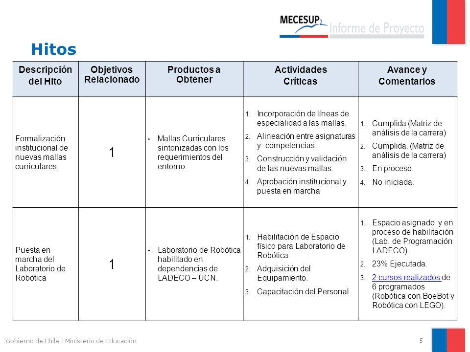 Hitos 5 Gobierno de Chile | Ministerio de Educación Descripción del Hito Objetivos Relacionado Productos a Obtener Actividades Críticas Avance y Comen