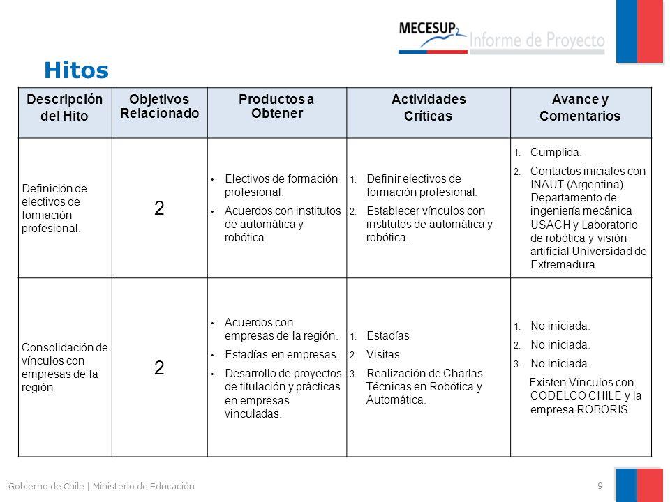 Hitos 10 Gobierno de Chile   Ministerio de Educación Descripción del Hito Objetivos Relacionado Productos a Obtener Actividades Críticas Avance y Comentarios Inserción de metodologías de enseñanza aprendizaje en asignaturas piloto.