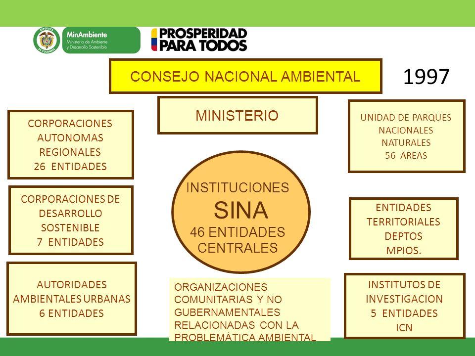Fuente. Siac.net-ICN-UN RIQUEZA ESPECIES-FAUNA