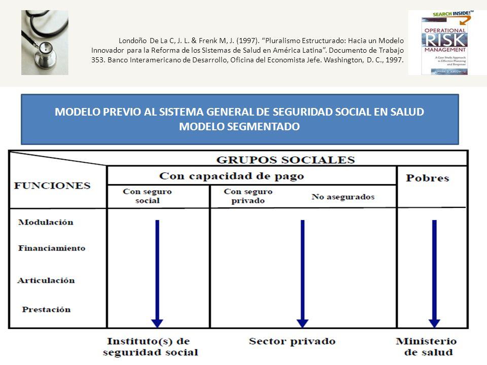 MODELO PREVIO AL SISTEMA GENERAL DE SEGURIDAD SOCIAL EN SALUD MODELO SEGMENTADO Londoño De La C, J. L. & Frenk M, J. (1997). Pluralismo Estructurado:
