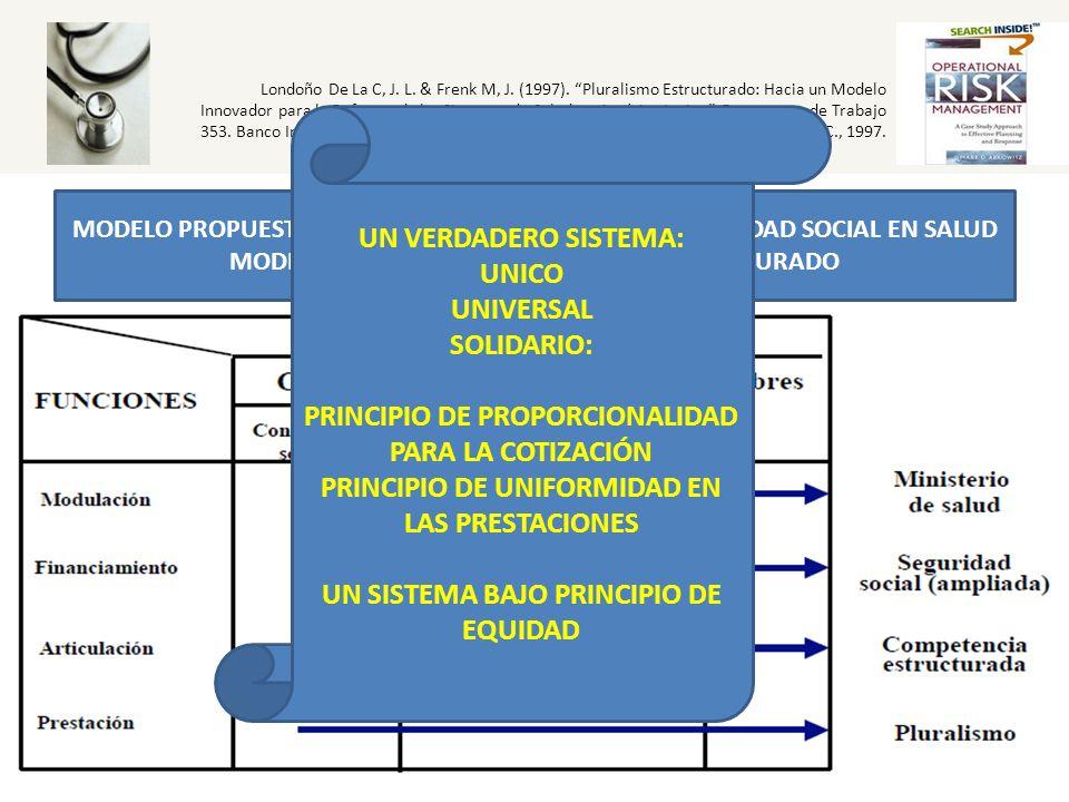Londoño De La C, J. L. & Frenk M, J. (1997). Pluralismo Estructurado: Hacia un Modelo Innovador para la Reforma de los Sistemas de Salud en América La