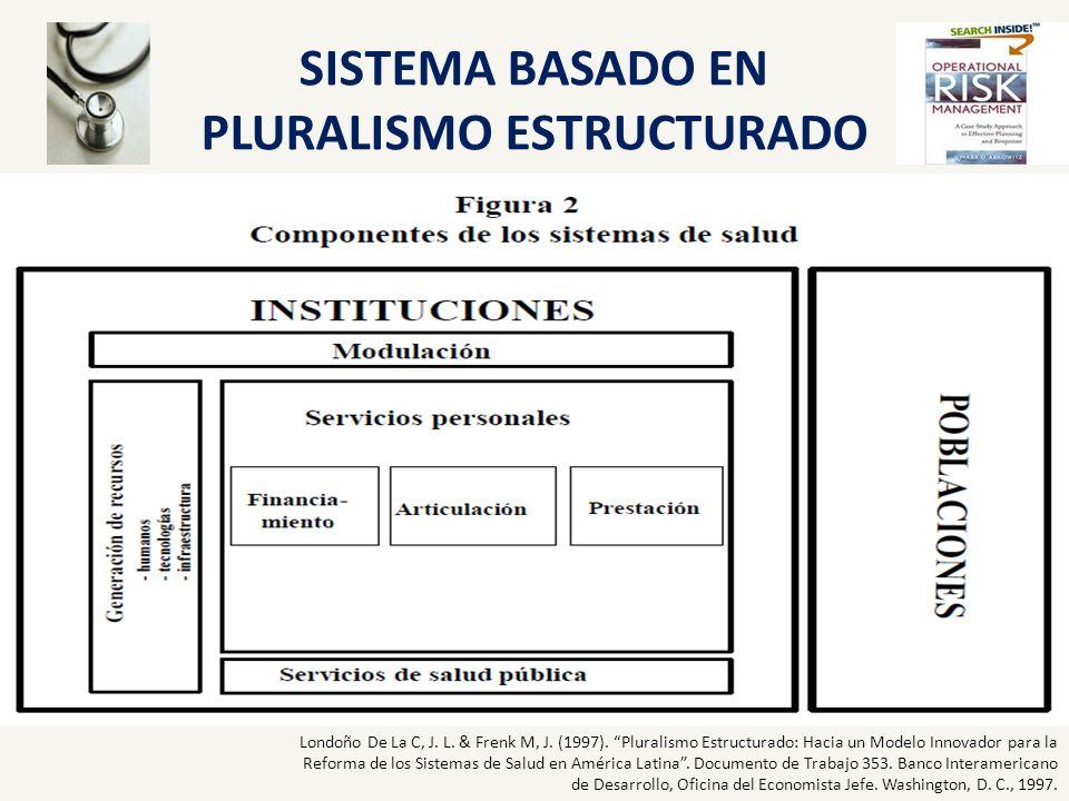 SISTEMA BASADO EN PLURALISMO ESTRUCTURADO Londoño De La C, J. L. & Frenk M, J. (1997). Pluralismo Estructurado: Hacia un Modelo Innovador para la Refo