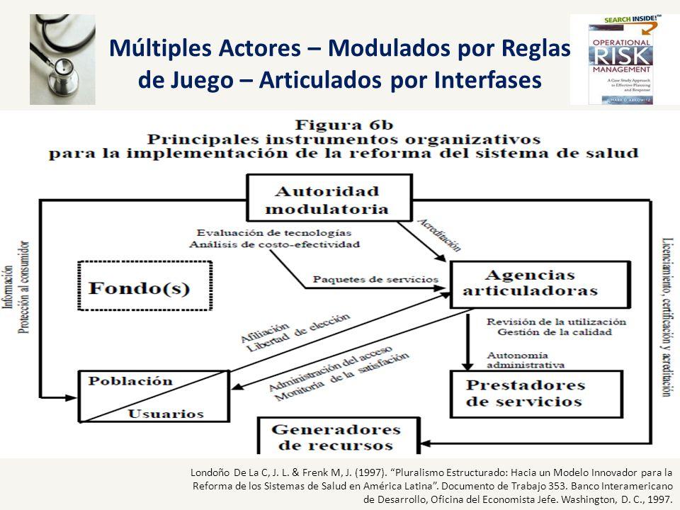Múltiples Actores – Modulados por Reglas de Juego – Articulados por Interfases Londoño De La C, J. L. & Frenk M, J. (1997). Pluralismo Estructurado: H