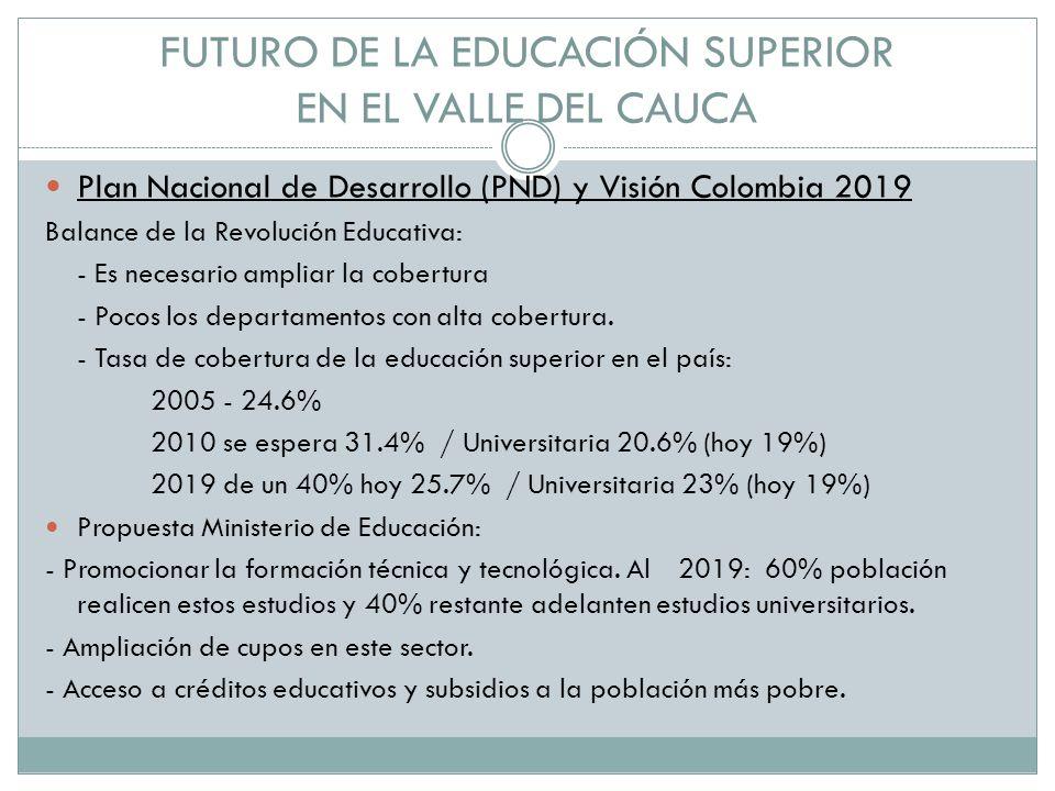 FUTURO DE LA EDUCACIÓN SUPERIOR EN EL VALLE DEL CAUCA Plan Nacional de Desarrollo (PND) y Visión Colombia 2019 Balance de la Revolución Educativa: - Es necesario ampliar la cobertura - Pocos los departamentos con alta cobertura.