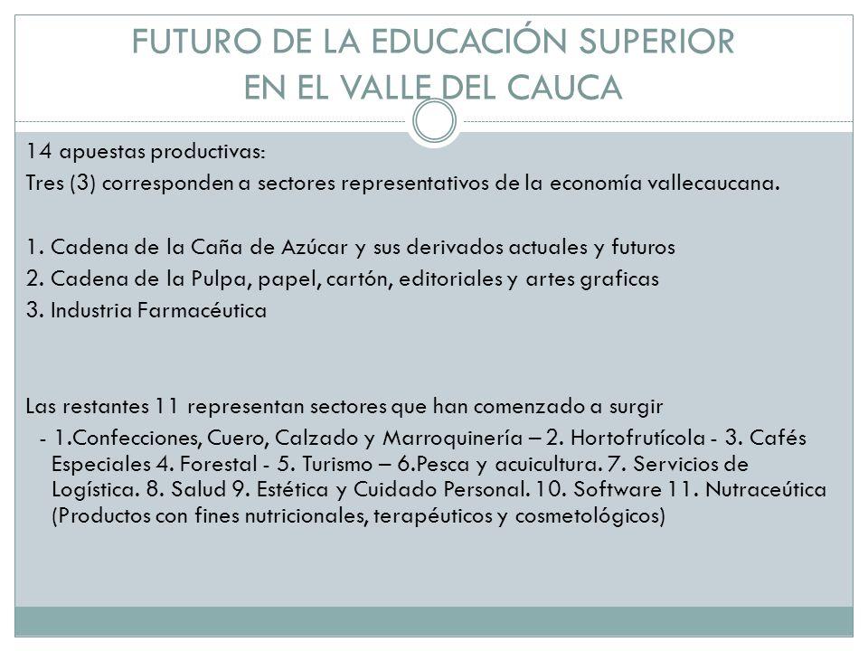 FUTURO DE LA EDUCACIÓN SUPERIOR EN EL VALLE DEL CAUCA 14 apuestas productivas: Tres (3) corresponden a sectores representativos de la economía vallecaucana.