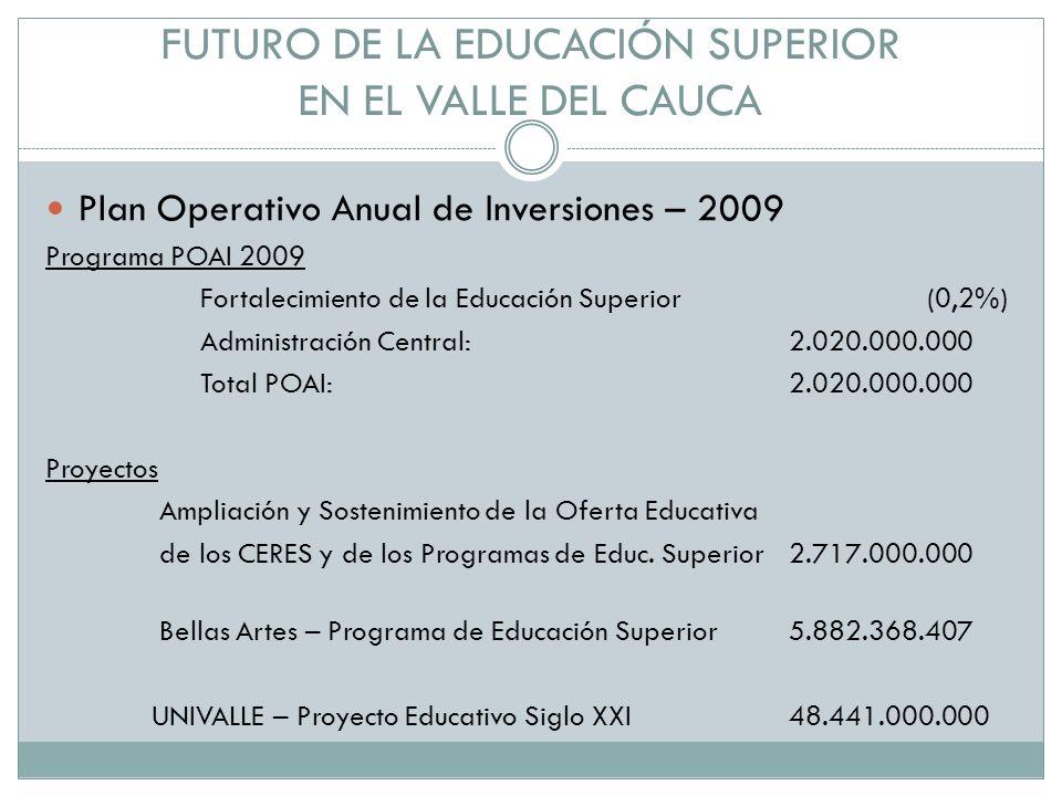 FUTURO DE LA EDUCACIÓN SUPERIOR EN EL VALLE DEL CAUCA Plan Operativo Anual de Inversiones – 2009 Programa POAI 2009 Fortalecimiento de la Educación Superior (0,2%) Administración Central: 2.020.000.000 Total POAI: 2.020.000.000 Proyectos Ampliación y Sostenimiento de la Oferta Educativa de los CERES y de los Programas de Educ.
