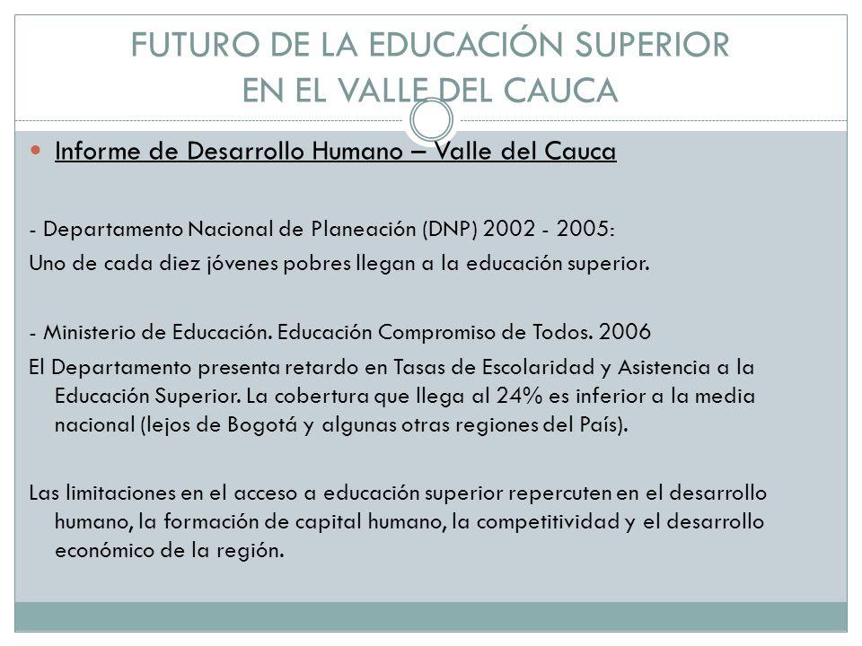 FUTURO DE LA EDUCACIÓN SUPERIOR EN EL VALLE DEL CAUCA Informe de Desarrollo Humano – Valle del Cauca - Departamento Nacional de Planeación (DNP) 2002 - 2005: Uno de cada diez jóvenes pobres llegan a la educación superior.